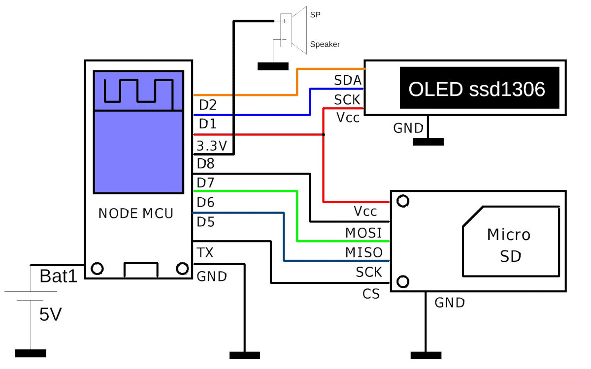 Schematic diagram of the device
