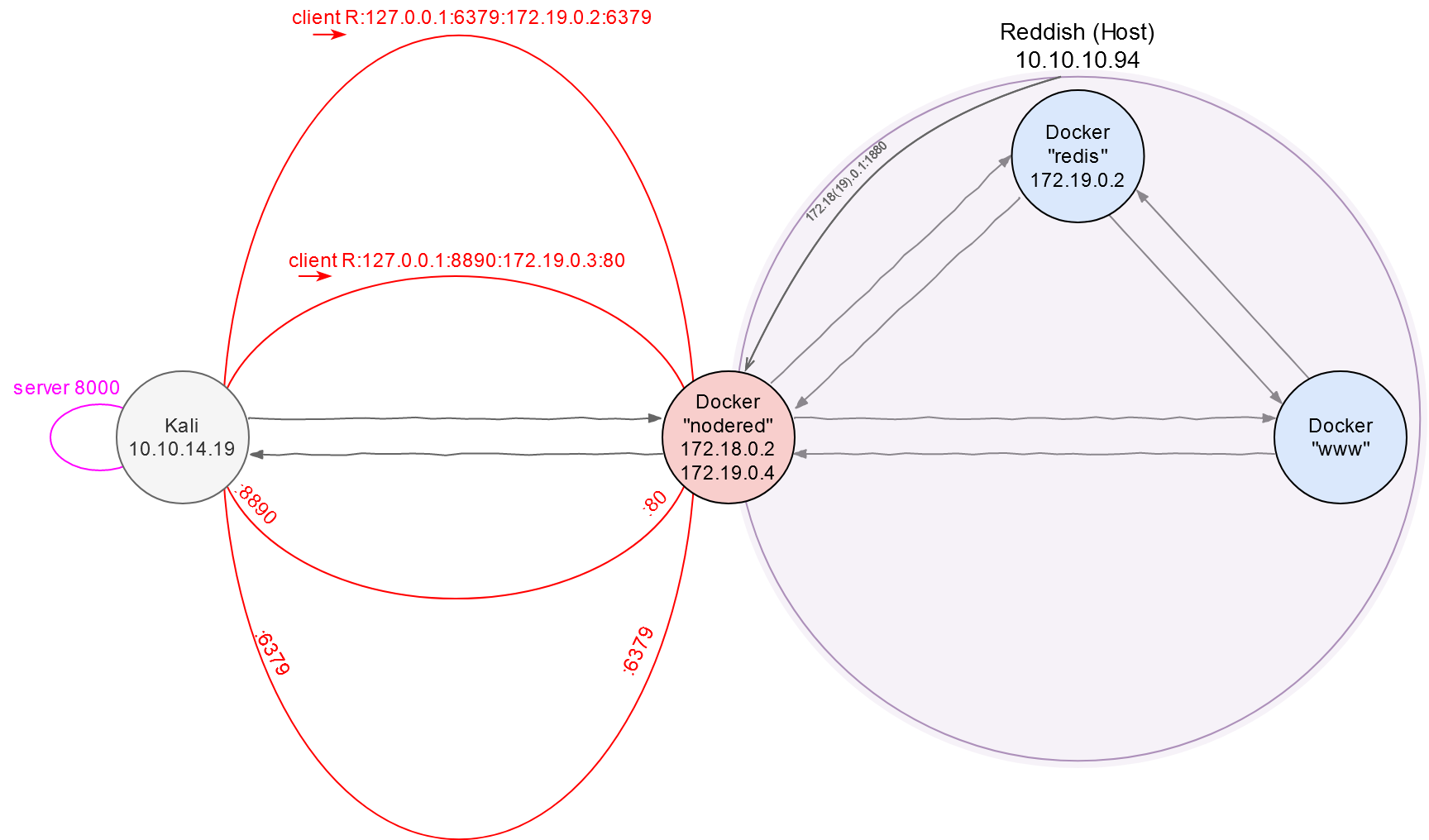 Network map. Part 3: A tunnel is laid to Redis via nodered