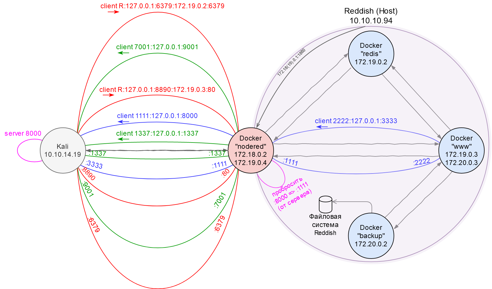 Network map. Part 8: Reddish file system