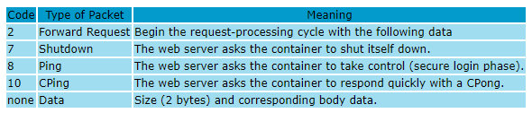 Types of packets that can be sent to Tomcat container