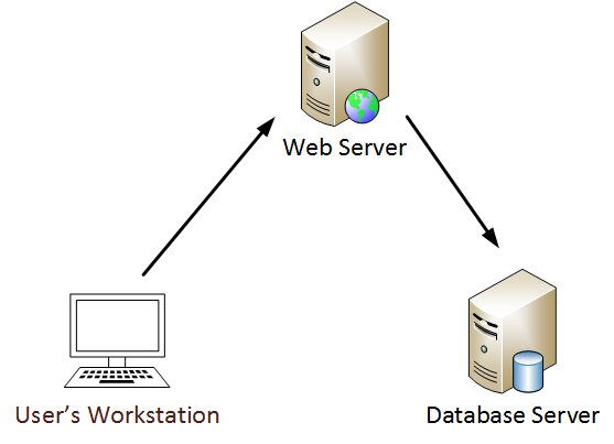 Interaction with the database through a web server (source: adsecurity.org)
