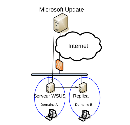 WSUS architecture with linked servers in various domains (source: blackhat.com)