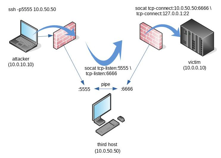 Bypassing firewalls and NATs